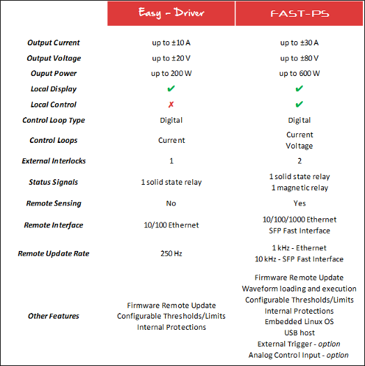 EASY-DRIVER vs FAST-PS